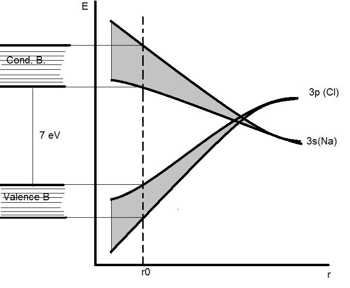 Homework Dielectric
