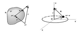 Circular Lienard