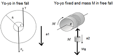 Compare Yo-Yo Fixed and in Free Fall